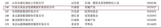 正商连续4年蝉联民企500强0910316.png