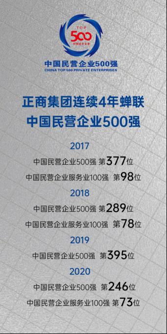 正商连续4年蝉联民企500强0910497.png